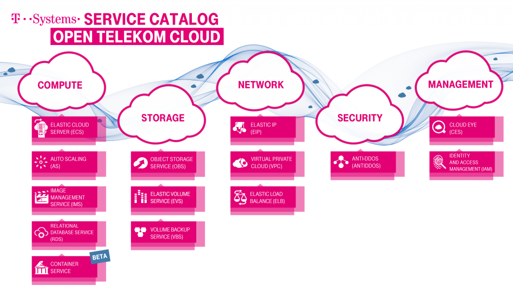 Open Telekom Cloud OTC