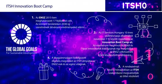3_itsh10_innovation_boot_camp_folyamat_infografika_20161103