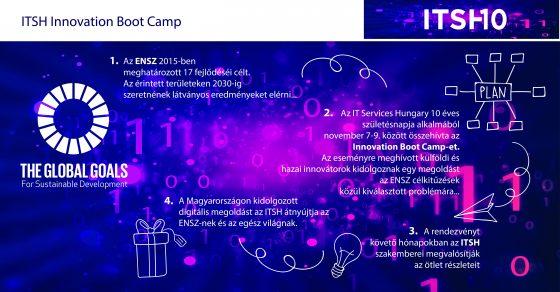 3_itsh10_innovation_boot_camp_folyamat_infografika_20161103